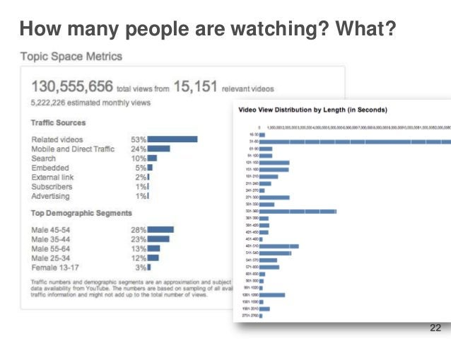 How many people are watching? What?                                      22