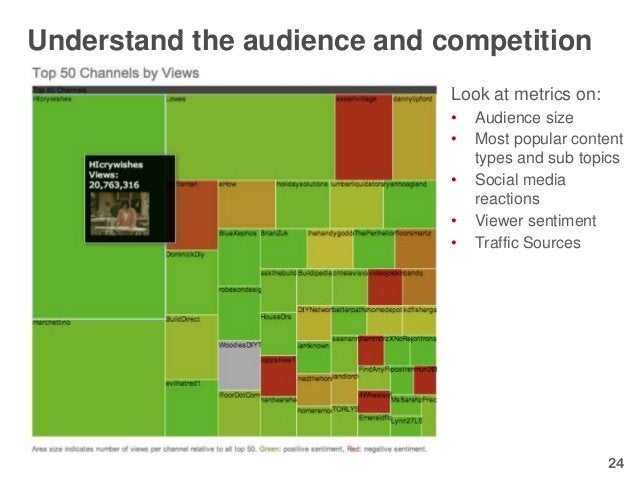 Understand the audience and competition                             Look at metrics on:                             •   Au...