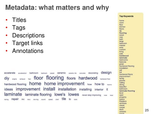Metadata: what matters and why•   Titles•   Tags•   Descriptions•   Target links•   Annotations                           ...