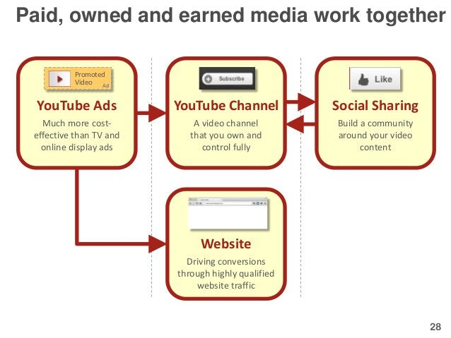 Paid, owned and earned media work together          Promoted          Video Ad  YouTube Ads            YouTube Channel    ...