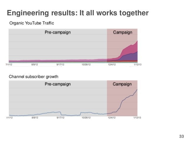 Engineering results: It all works togetherOrganic YouTube Traffic                  Pre-campaign   CampaignChannel subscrib...