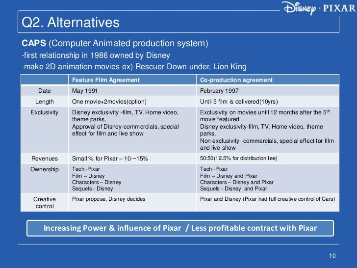 walt disney acquisition and its alternatives It's official: disney is acquiring fox landscape is because of big acquisitions under ceo park at walt disney world resort can.