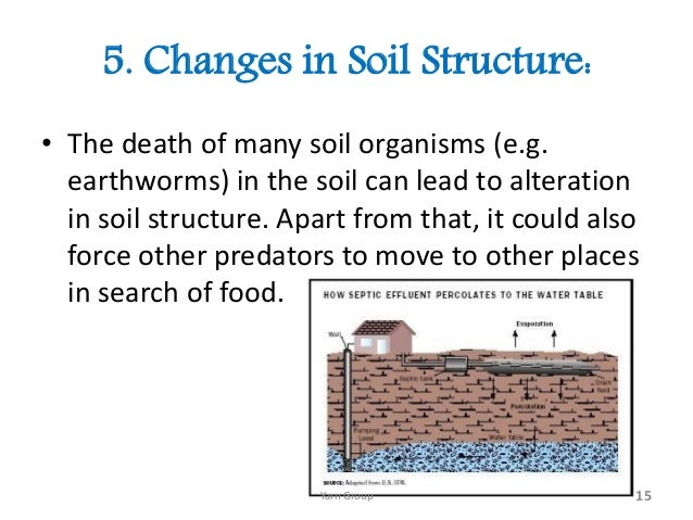 Soil pollution in bangladesh for Soil structure