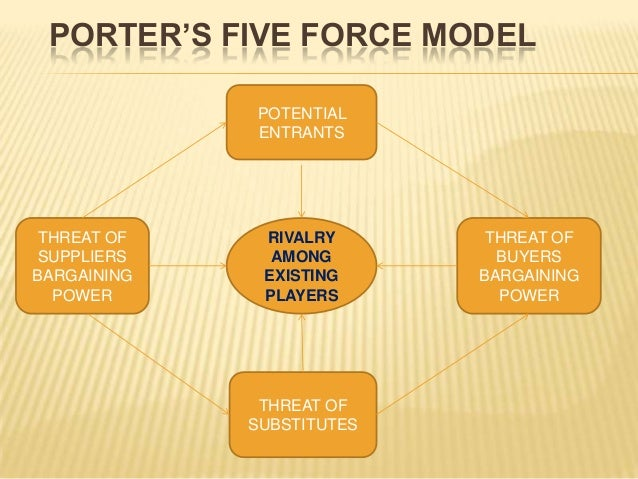 porters five forces analysis of dominos pizza