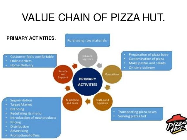 porters five forces model dominos pizza Search results for 'domino pizza pestel analysis'  external analysis 21 company profile 22 pestel analysis 23 porter´s five forces analysis 3 value chain.