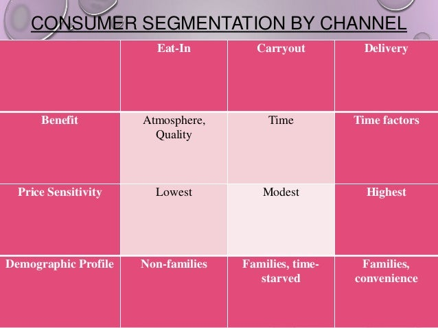 CONSUMER SEGMENTATION BY CHANNEL Eat-In  Carryout  Delivery  Benefit  Atmosphere, Quality  Time  Time factors  Price Sensi...