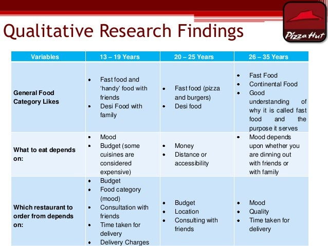 Research Report On Fast Food