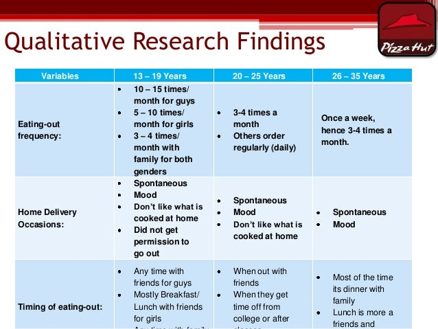 pizza hut marketing research report