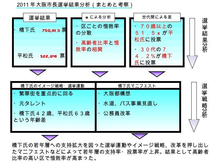2011年大阪市長選挙