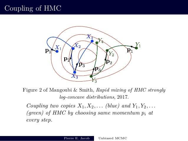 Unbiased Markov chain Monte Carlo methods