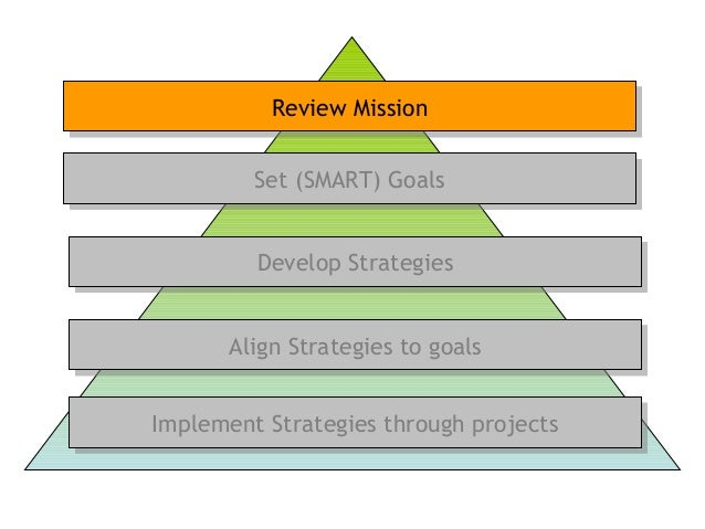 Set (SMART) GoalsSet (SMART) Goals Review MissionReview Mission Develop StrategiesDevelop Strategies Implement Strategies ...