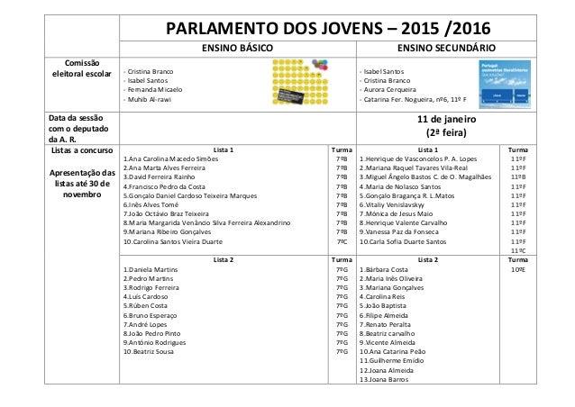 PARLAMENTO DOS JOVENS – 2015 /2016 ENSINO BÁSICO ENSINO SECUNDÁRIO Comissão eleitoral escolar - Cristina Branco - Isabel S...