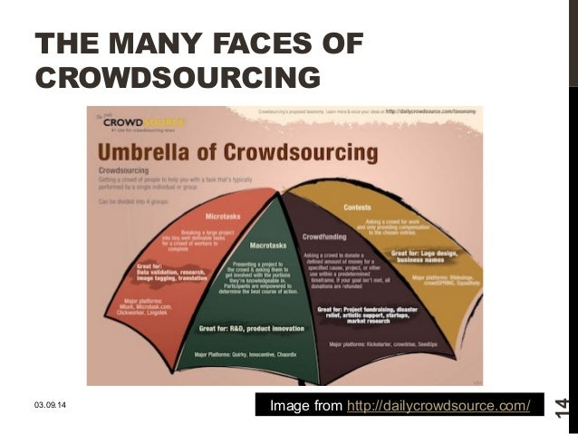 THE MANY FACES OF  CROWDSOURCING  14  Image from http://03.09.14 dailycrowdsource.com/