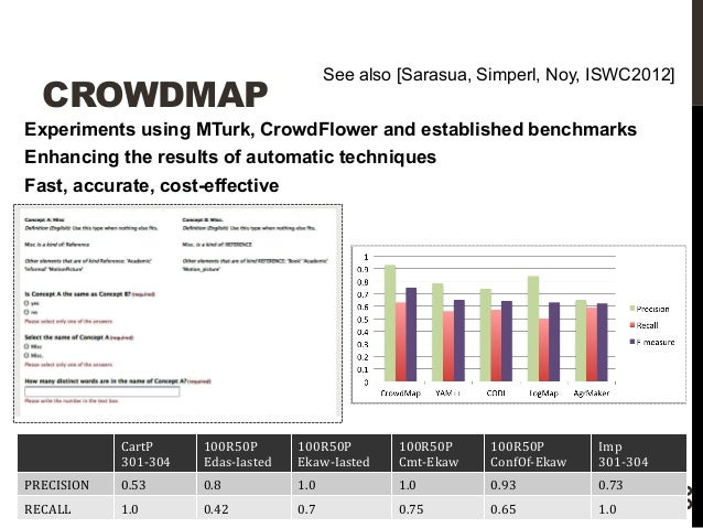 See also [Sarasua, Simperl, Noy, ISWC2012]  CROWDMAP  Experiments using MTurk, CrowdFlower and established benchmarks  Enh...