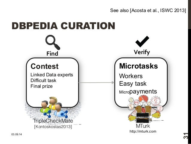 See also [Acosta et al., ISWC 2013]  DBPEDIA CURATION  Find  Contest  Linked Data experts  Difficult task  Final prize  Ve...