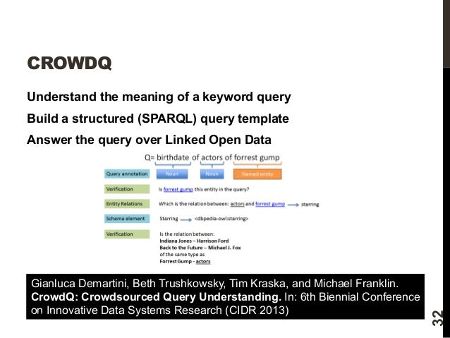 CROWDQ  Understand the meaning of a keyword query  Build a structured (SPARQL) query template  Answer the query over Linke...
