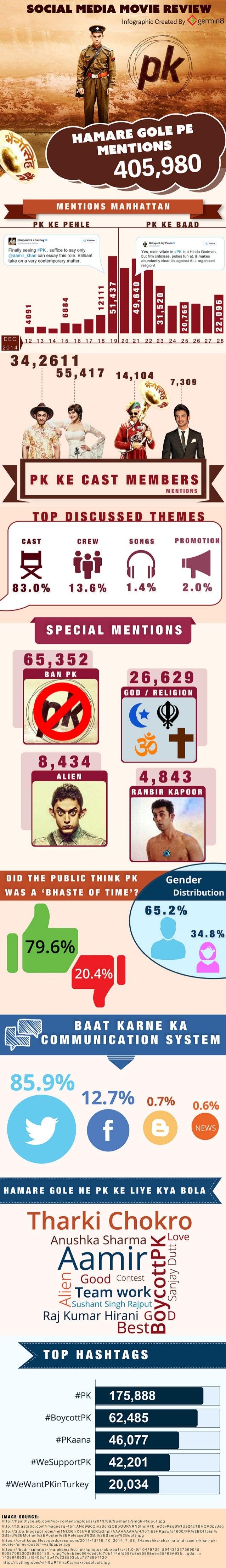 SOCIAL MEDIA MOVIE REVIEW  Infographic Created By 9 germin8  '.  bhupondra chauboyb -.9. lollow _ ti 4 - - i - '- é Balaya...