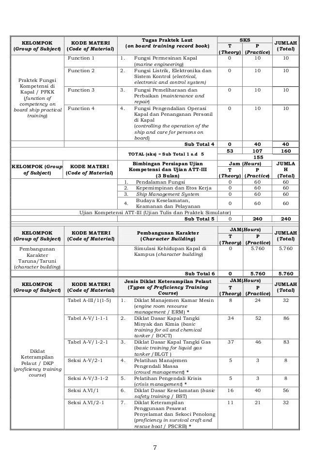 Peraturan Kementerian Perhubungan PK 07 BPSDM 2016