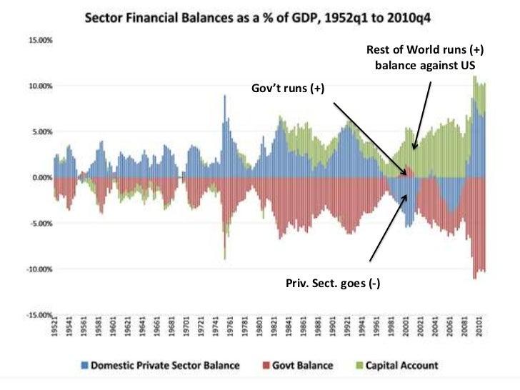 Current Account 1996                 4.0%                 3.0%                 2.0%                 1.0%Percent of GDP    ...