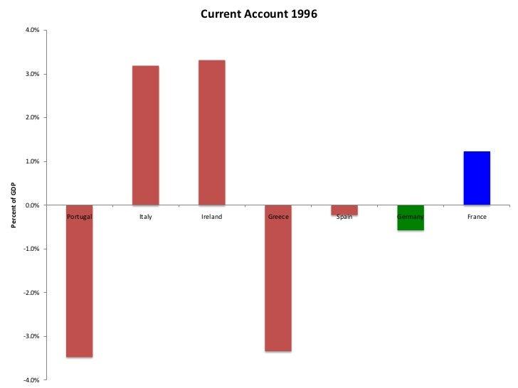 Current Account 1999                  4.0%                  2.0%                  0.0%                          Portugal  ...