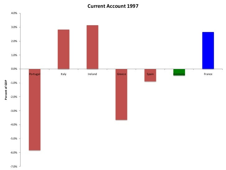 Current Account 2000                  4.0%                  2.0%                  0.0%                          Portugal  ...