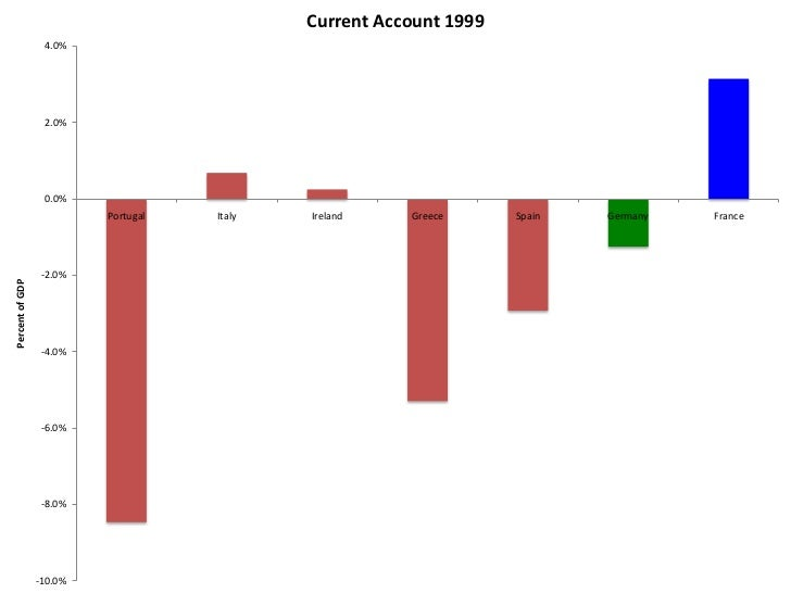 Current Account 2002                  4.0%                  2.0%                  0.0%                          Portugal  ...