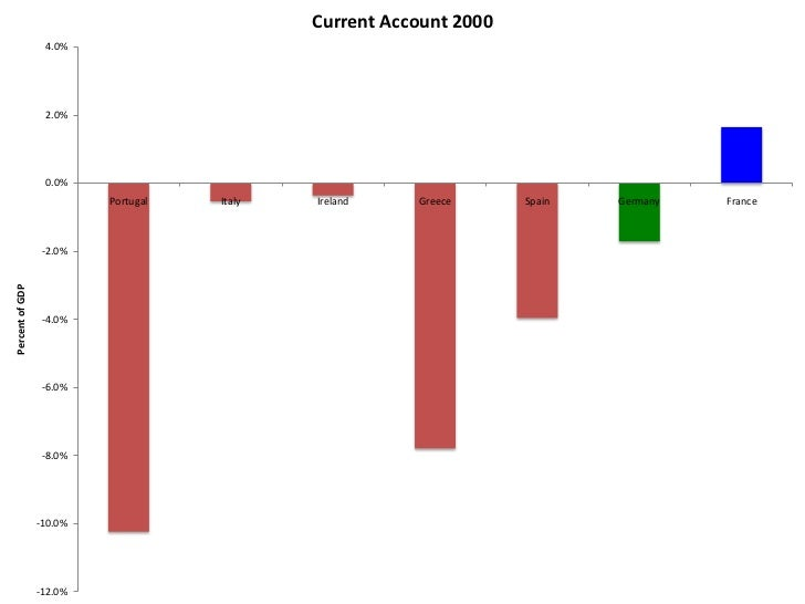Current Account 2003                 3.0%                 2.0%                 1.0%                 0.0%                  ...