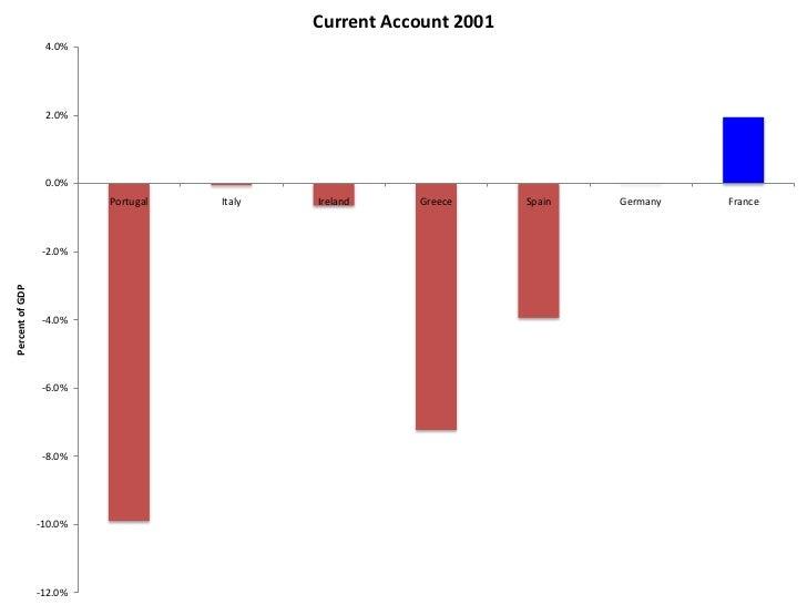 Current Account 2004                  6.0%                  4.0%                  2.0%                  0.0%              ...