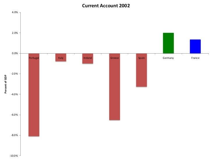 Current Account 2005                  6.0%                  4.0%                  2.0%                  0.0%              ...