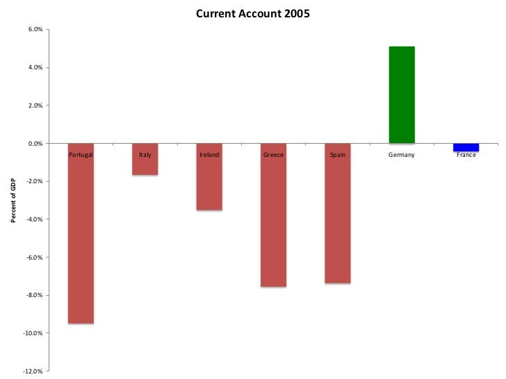 Current Account 2008                 10.0%                  5.0%                  0.0%                          Portugal  ...