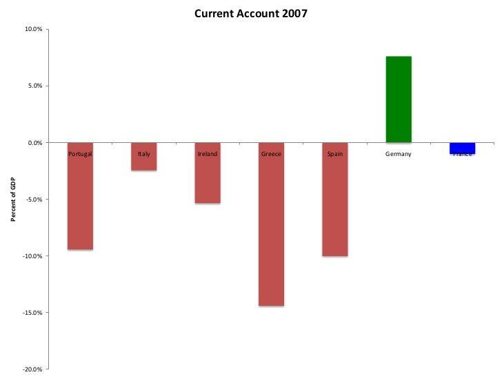 Current Account 2010                  8.0%                  6.0%                  4.0%                  2.0%              ...