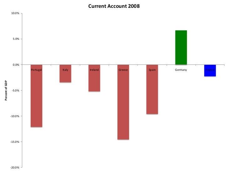 Current Account 2011                  8.0%                  6.0%                                                          ...