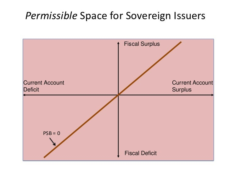 Possible Space for EMU Nations                  with CA Surpluses                            Fiscal SurplusCurrent Account...