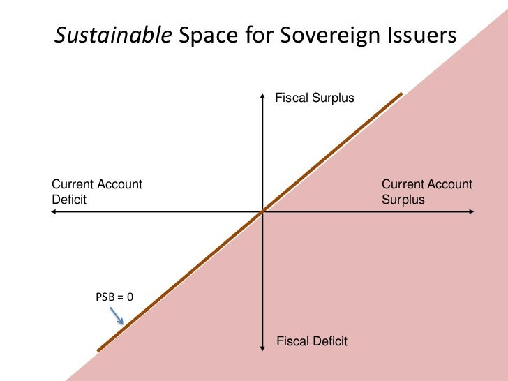 Possible Space for EMU Nations                  with CA Deficits                            Fiscal SurplusCurrent Account ...