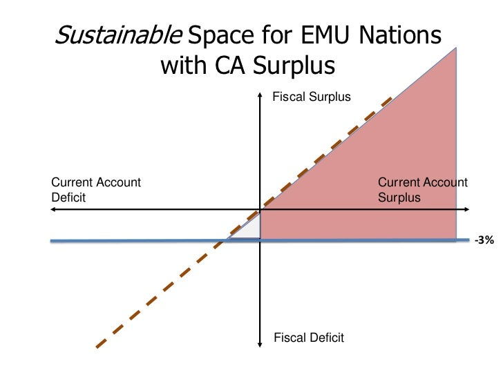 Permissible Space With Scorecard Rules                     Fiscal Surplus Current Account                            Curre...