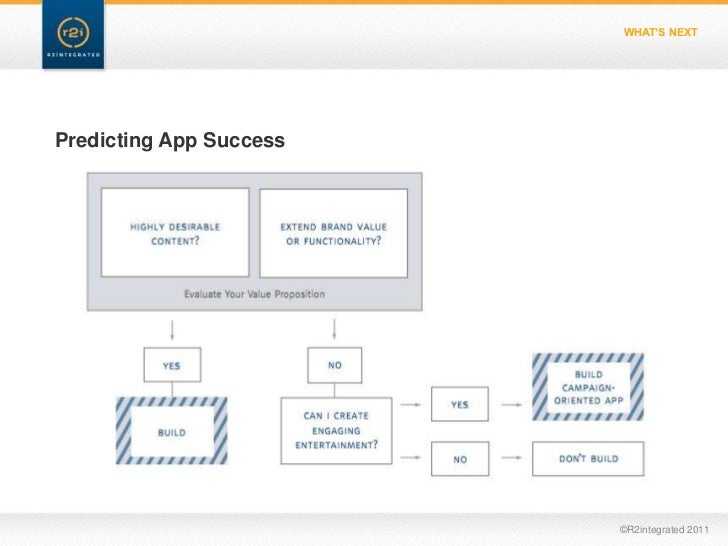WHAT'S NEXTPredicting App Success                         ©R2integrated 2011