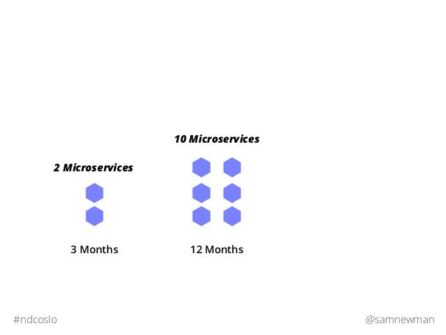 @samnewman#ndcoslo 3 Months 2 Microservices 12 Months 10 Microservices