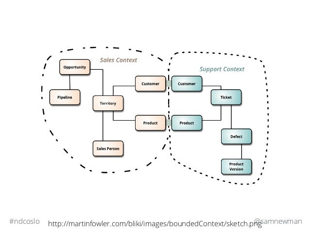 @samnewman#ndcoslo http://martinfowler.com/bliki/images/boundedContext/sketch.png