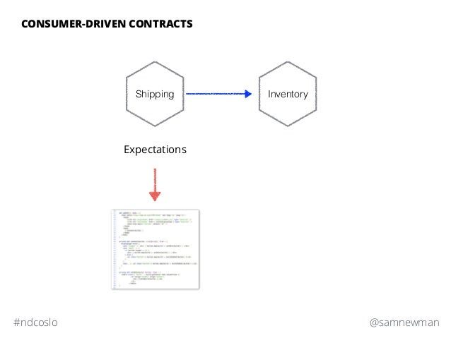 @samnewman#ndcoslo CONSUMER-DRIVEN CONTRACTS Expectations Shipping Inventory