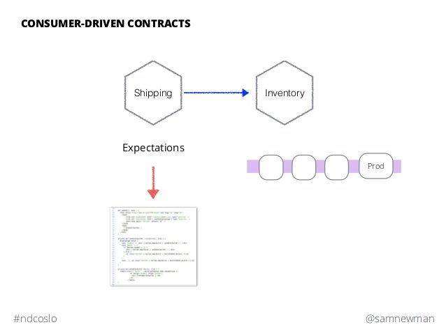 @samnewman#ndcoslo CONSUMER-DRIVEN CONTRACTS Expectations Prod Shipping Inventory