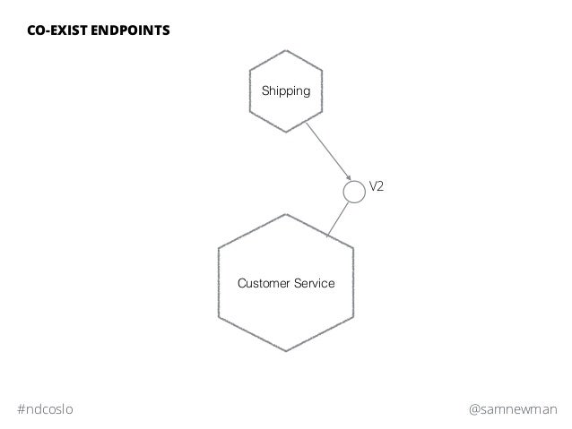 @samnewman#ndcoslo CO-EXIST ENDPOINTS Customer Service Shipping V2