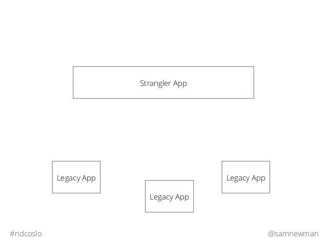 @samnewman#ndcoslo Strangler App Legacy App Legacy AppLegacy App