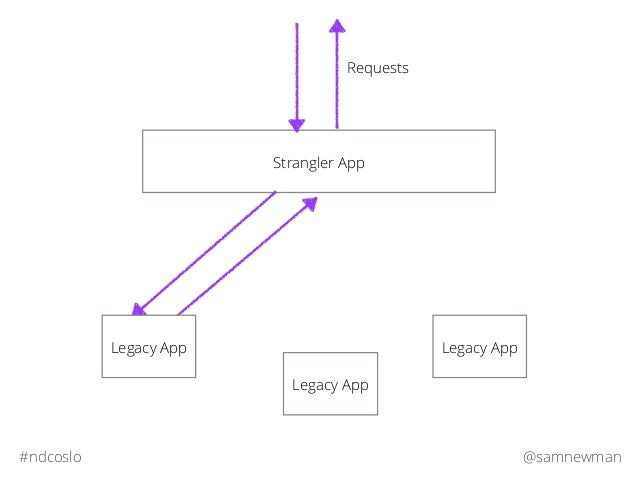 @samnewman#ndcoslo Strangler App Legacy App Legacy App Requests Legacy App