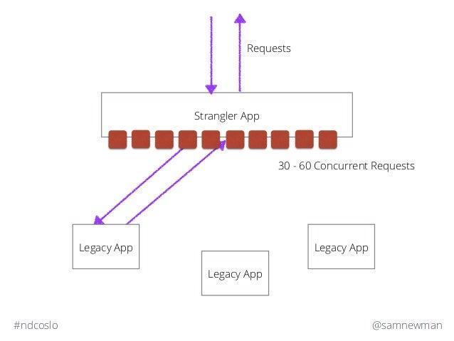@samnewman#ndcoslo Strangler App Legacy App Legacy App Requests Legacy App 30 - 60 Concurrent Requests