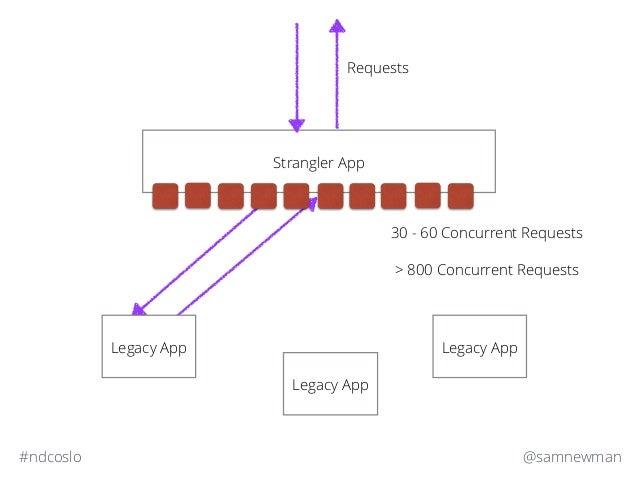 @samnewman#ndcoslo Strangler App Legacy App Legacy App Requests Legacy App 30 - 60 Concurrent Requests > 800 Concurrent Re...