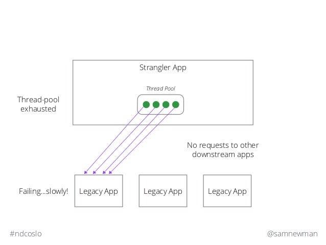 @samnewman#ndcoslo Strangler App Legacy App Legacy App Legacy App Thread Pool Failing…slowly! Thread-pool exhausted No req...