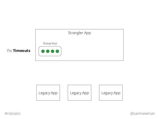 @samnewman#ndcoslo Strangler App Legacy App Legacy App Legacy App Fix Timeouts Thread Pool