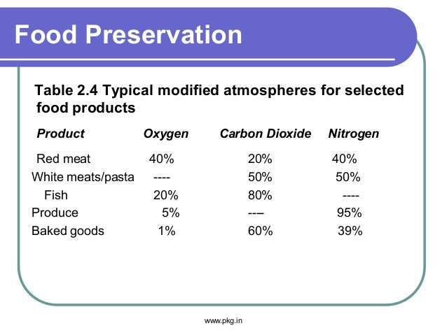 Food Preservation Table 2.4 Typical modified atmospheres for selected food products Product Oxygen Carbon Dioxide Nitrogen...