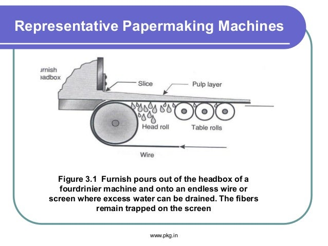 Representative Papermaking Machines Figure 3.1 Furnish pours out of the headbox of a fourdrinier machine and onto an endle...