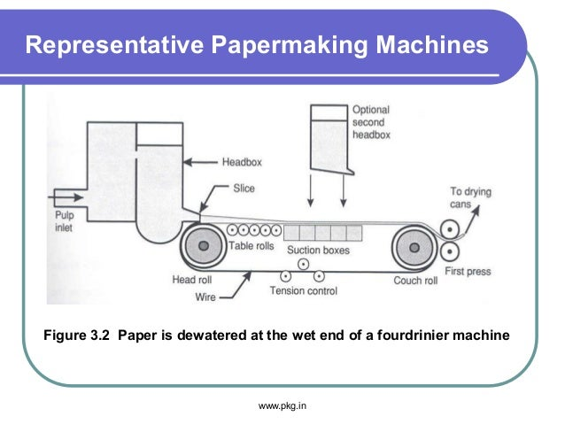Representative Papermaking Machines Figure 3.2 Paper is dewatered at the wet end of a fourdrinier machine www.pkg.in
